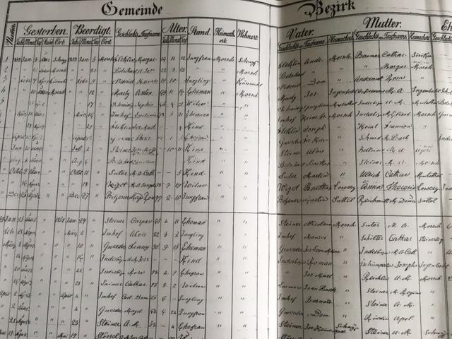 1876 – ein wichtiges Datum für Ahnenforscher  / an important date forgenealogists